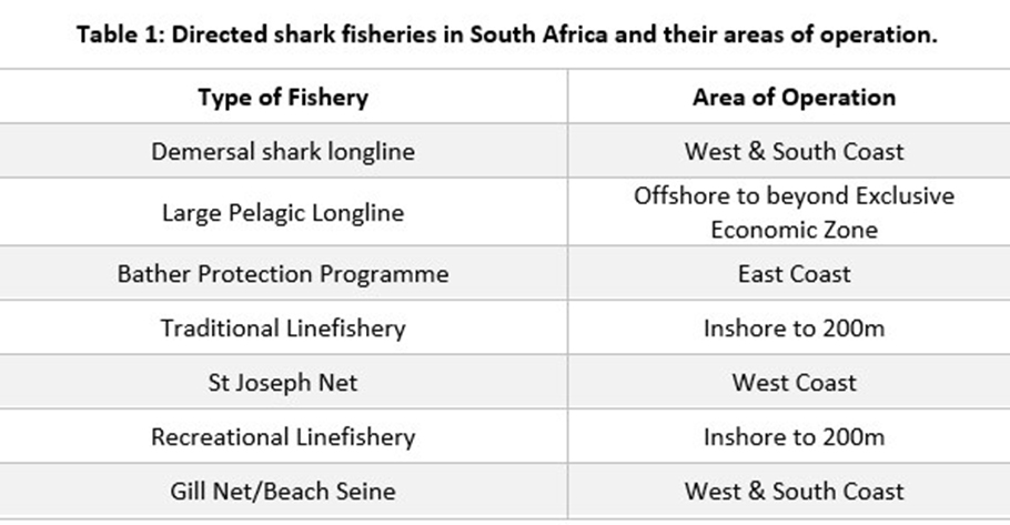 Fisheries_Table