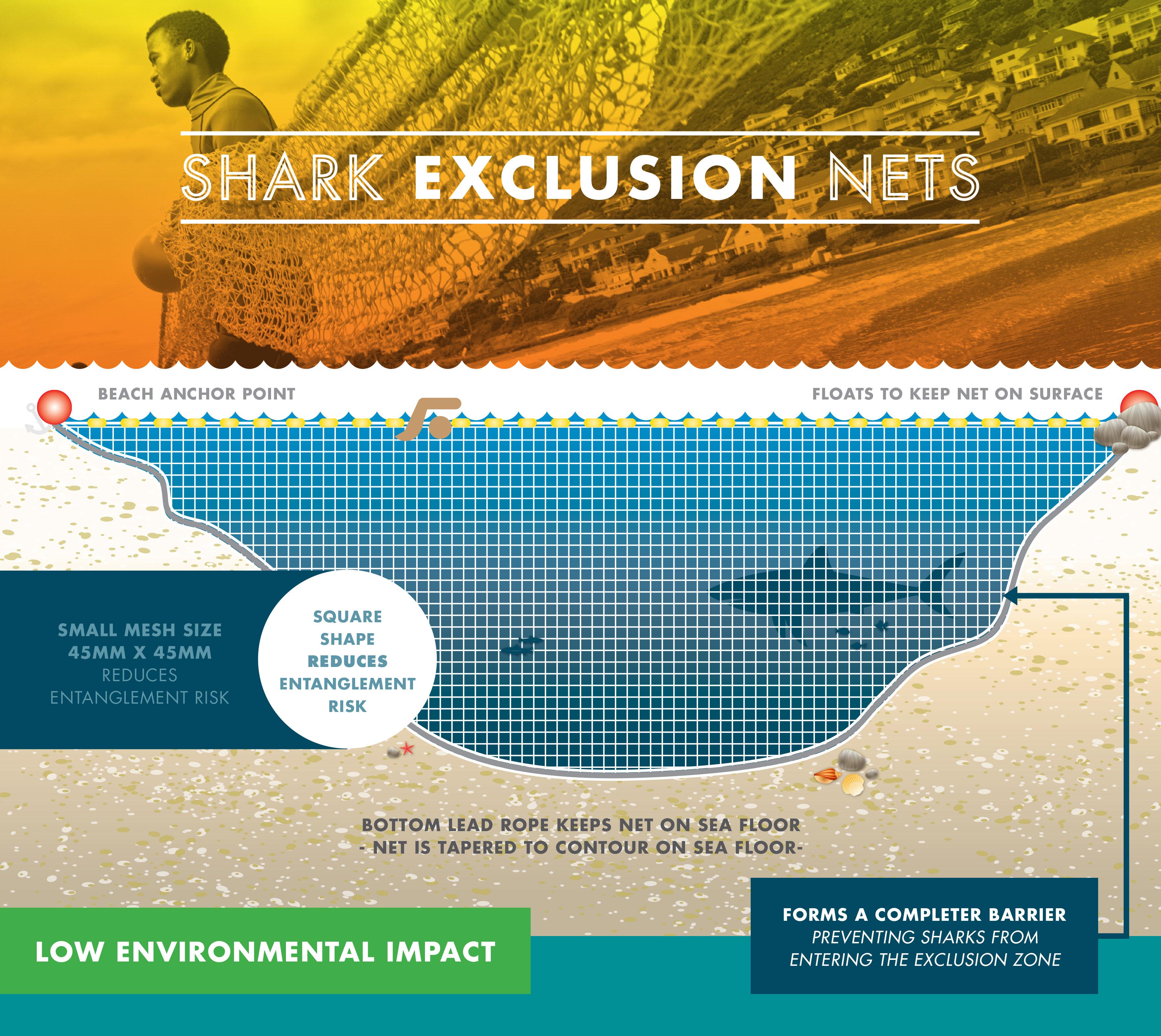 SS2162_Shark Spotters_Shark Net vs Shark Exclusion Net_Graphic_5